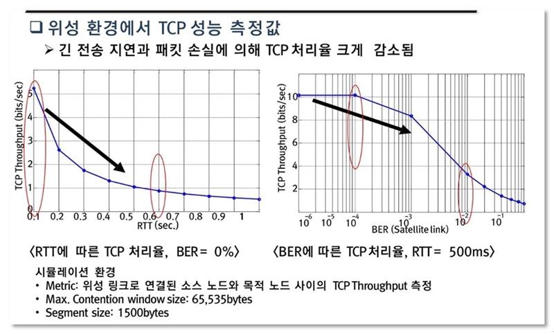 [그림1, 위성통신망 RTT 및 BER에 따른 TCP 처리율 변화 데이터 그래프]